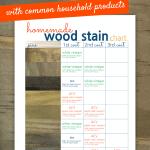 Homemade Wood Stain